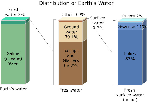 About 70% of the Earth is covered with water, and 96.5% of that is part of the salty oceans. Only a small portion of the Earth's water is freshwater. 1.7% is below ground and 1.8% is above ground in ice caps, glaciers and permanent snow with only .06% usable above ground in lakes rivers and swamps.
